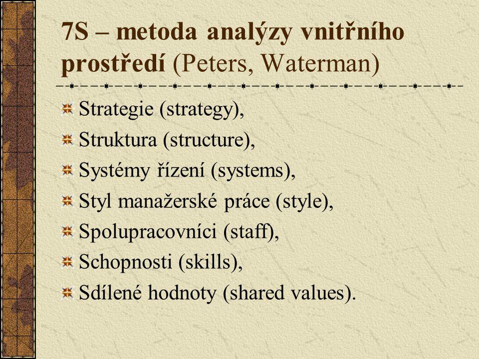 7S – metoda analýzy vnitřního prostředí (Peters, Waterman)