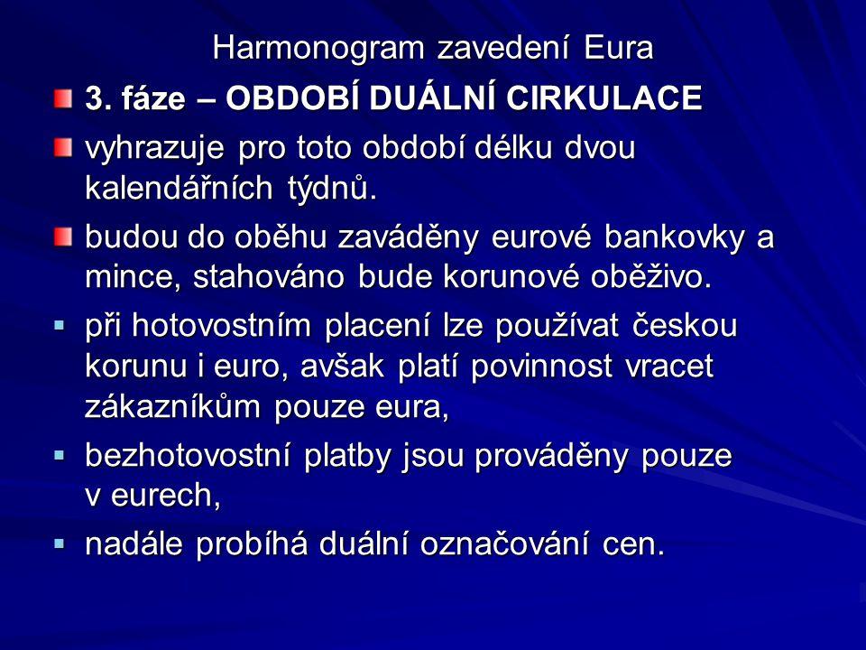 Harmonogram zavedení Eura