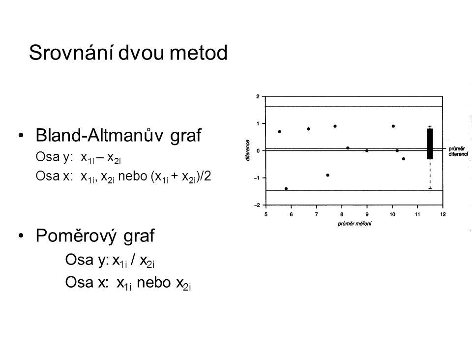 Srovnání dvou metod Bland-Altmanův graf Poměrový graf Osa y: x1i / x2i