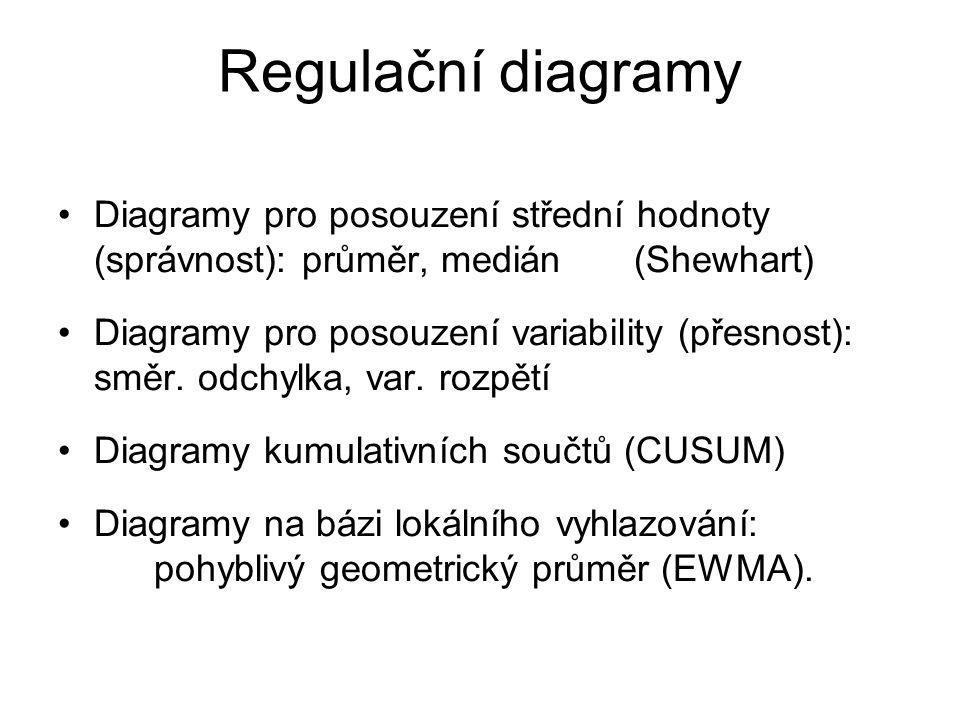 Regulační diagramy Diagramy pro posouzení střední hodnoty (správnost): průměr, medián (Shewhart)