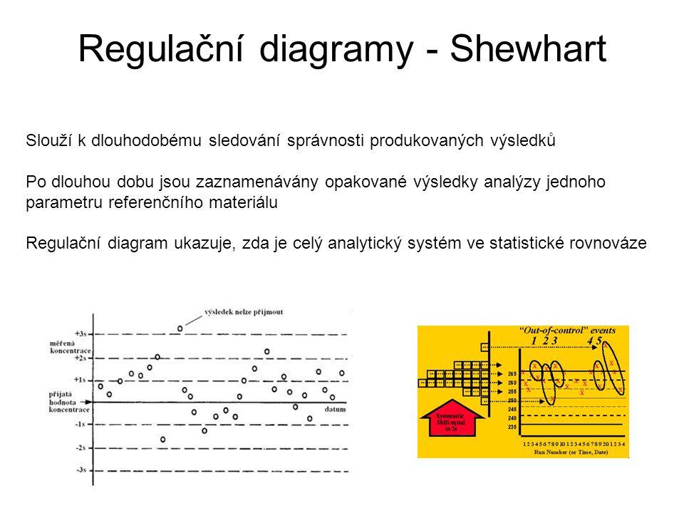 Regulační diagramy - Shewhart