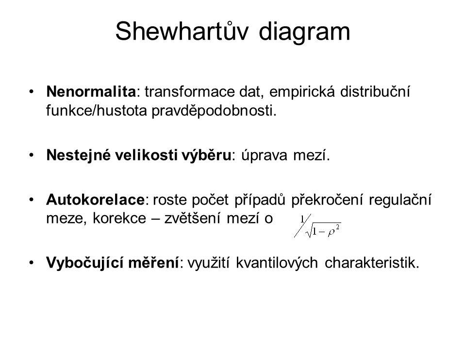 Shewhartův diagram Nenormalita: transformace dat, empirická distribuční funkce/hustota pravděpodobnosti.