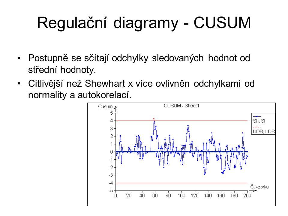 Regulační diagramy - CUSUM