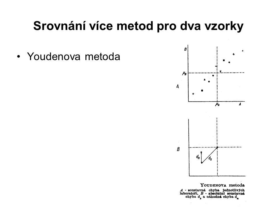 Srovnání více metod pro dva vzorky