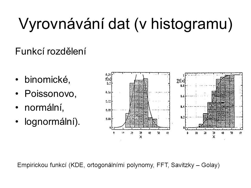 Vyrovnávání dat (v histogramu)