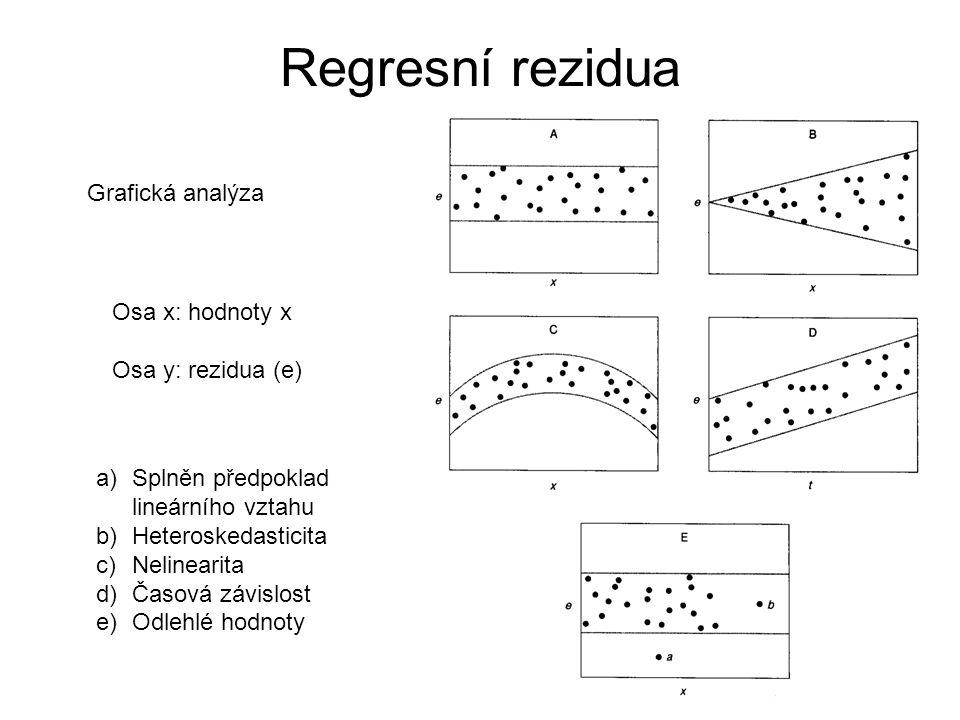 Regresní rezidua Grafická analýza Osa x: hodnoty x Osa y: rezidua (e)