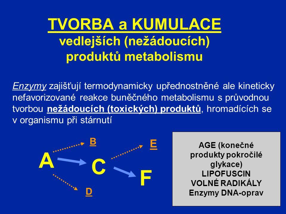 vedlejších (nežádoucích) AGE (konečné produkty pokročilé glykace)