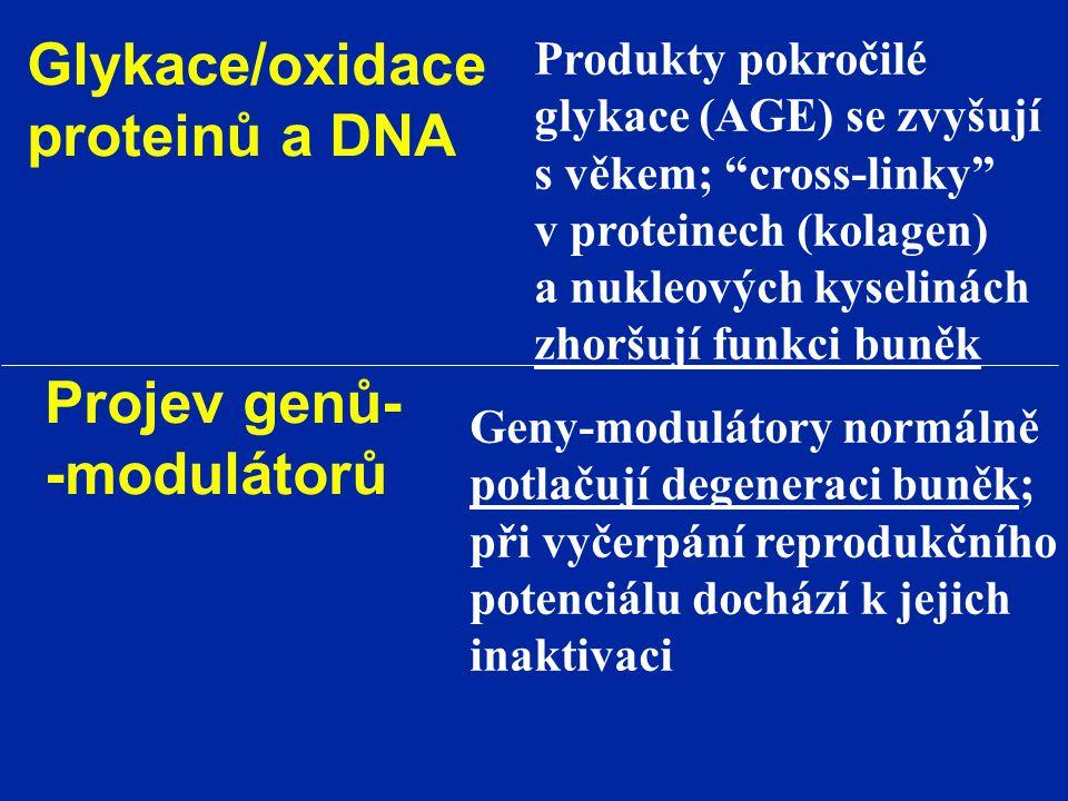 Glykace/oxidace proteinů a DNA Projev genů- -modulátorů