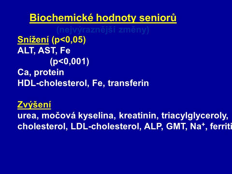 Biochemické hodnoty seniorů (nejvýraznější změny)