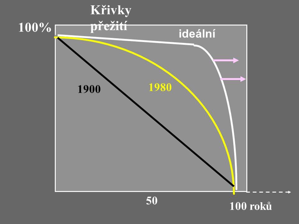 Křivky přežití 100% ideální 1980 1900 50 100 roků
