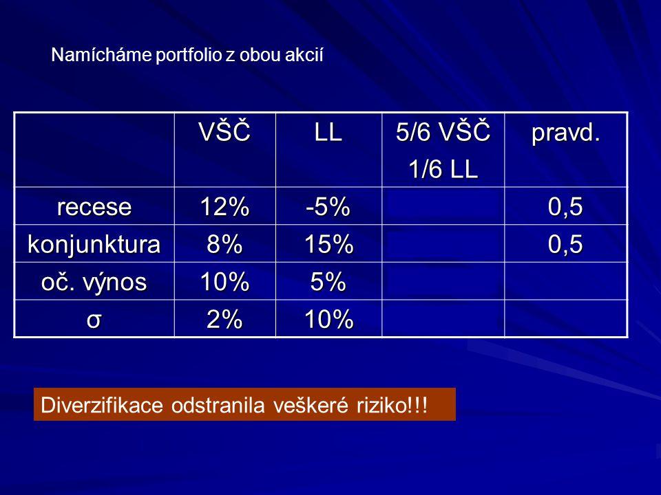 VŠČ LL 5/6 VŠČ 1/6 LL pravd. recese 12% -5% 91/6% 0,5 konjunktura 8%