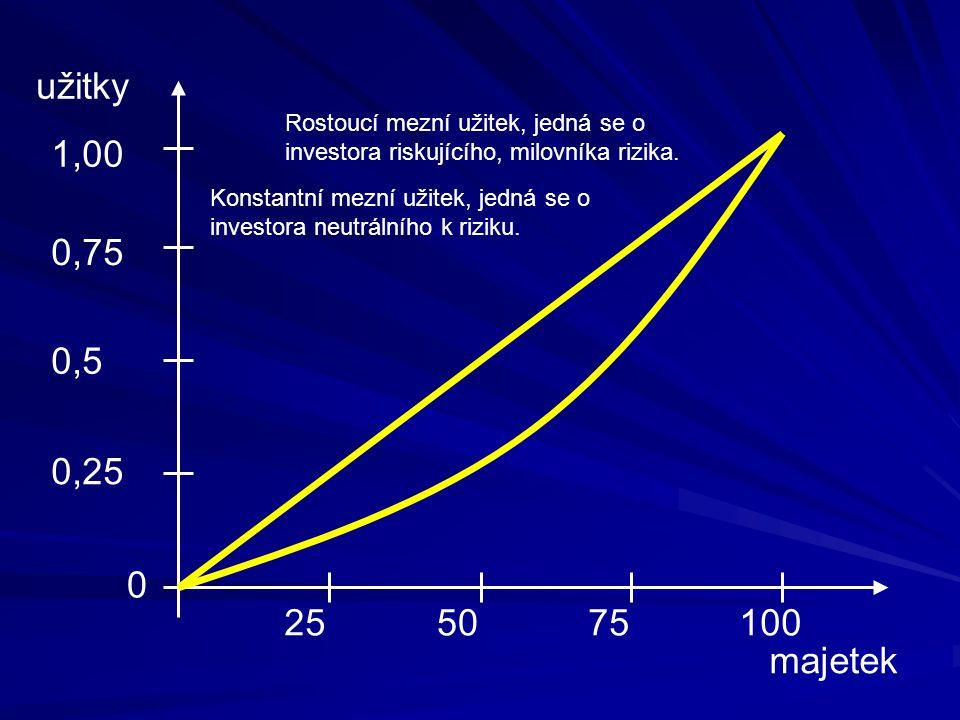 užitky Rostoucí mezní užitek, jedná se o investora riskujícího, milovníka rizika. 1,00.