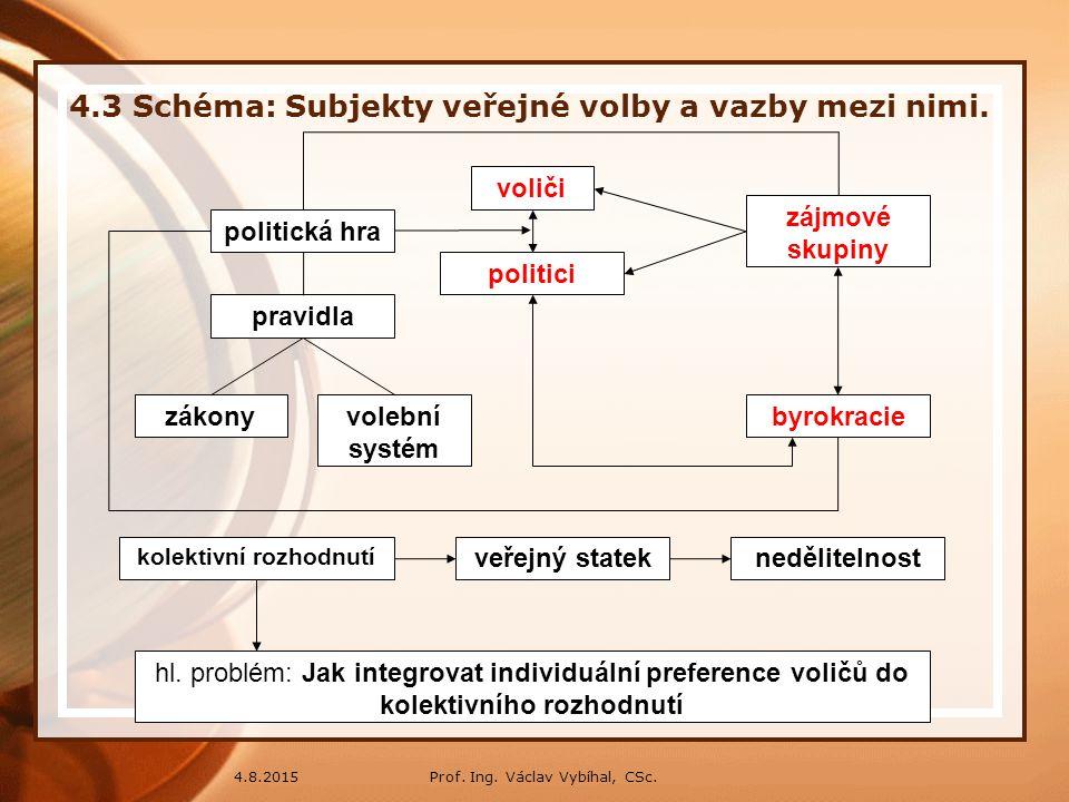 4.3 Schéma: Subjekty veřejné volby a vazby mezi nimi.