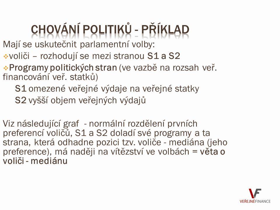 Chování politiků - příklad