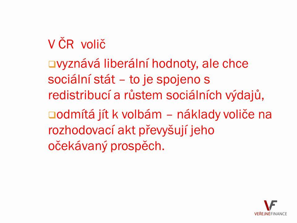V ČR volič vyznává liberální hodnoty, ale chce sociální stát – to je spojeno s redistribucí a růstem sociálních výdajů,