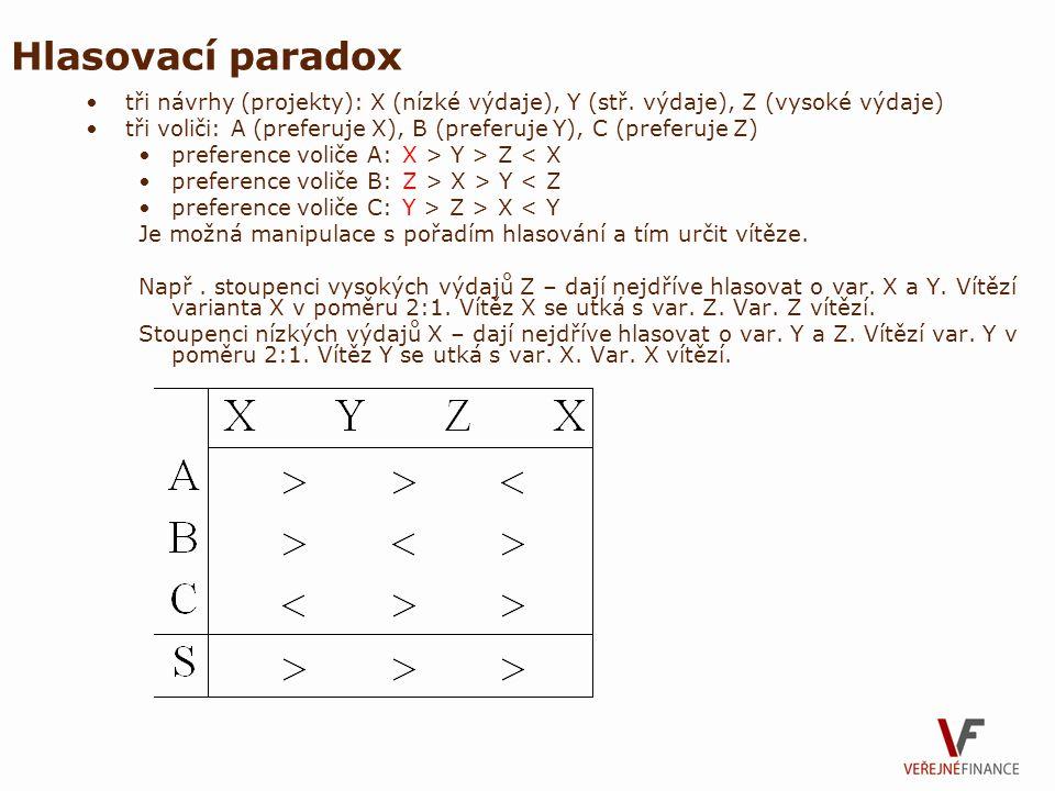 Hlasovací paradox tři návrhy (projekty): X (nízké výdaje), Y (stř. výdaje), Z (vysoké výdaje)