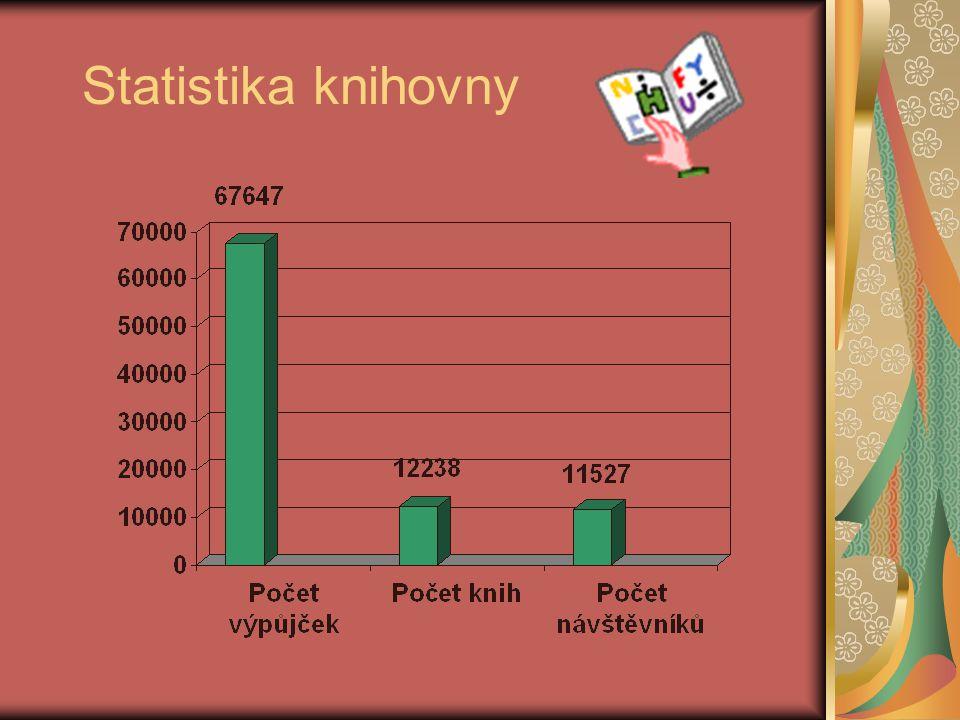Statistika knihovny