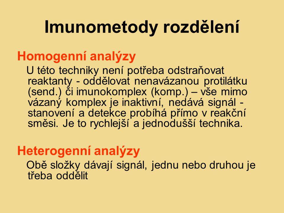 Imunometody rozdělení