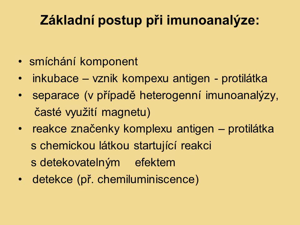 Základní postup při imunoanalýze:
