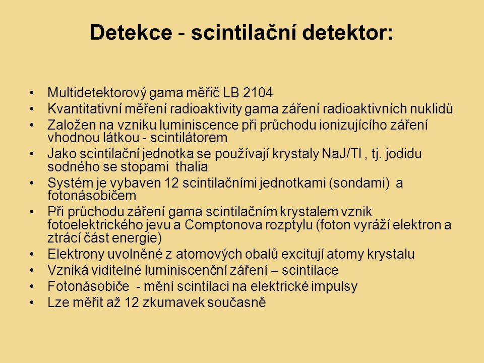 Detekce - scintilační detektor: