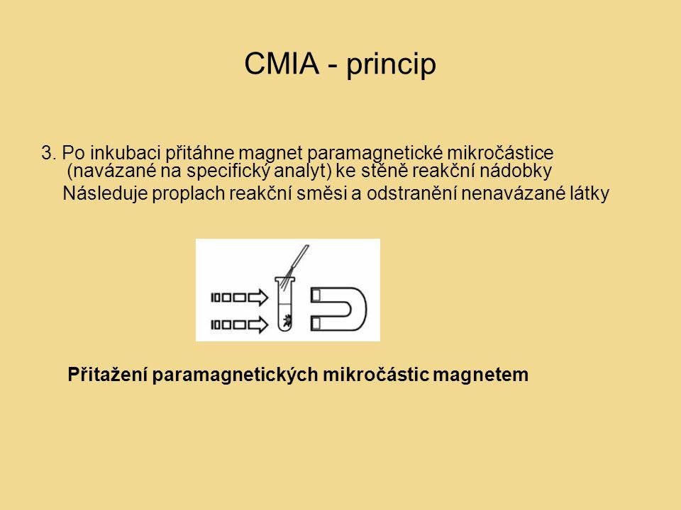 CMIA - princip 3. Po inkubaci přitáhne magnet paramagnetické mikročástice (navázané na specifický analyt) ke stěně reakční nádobky.