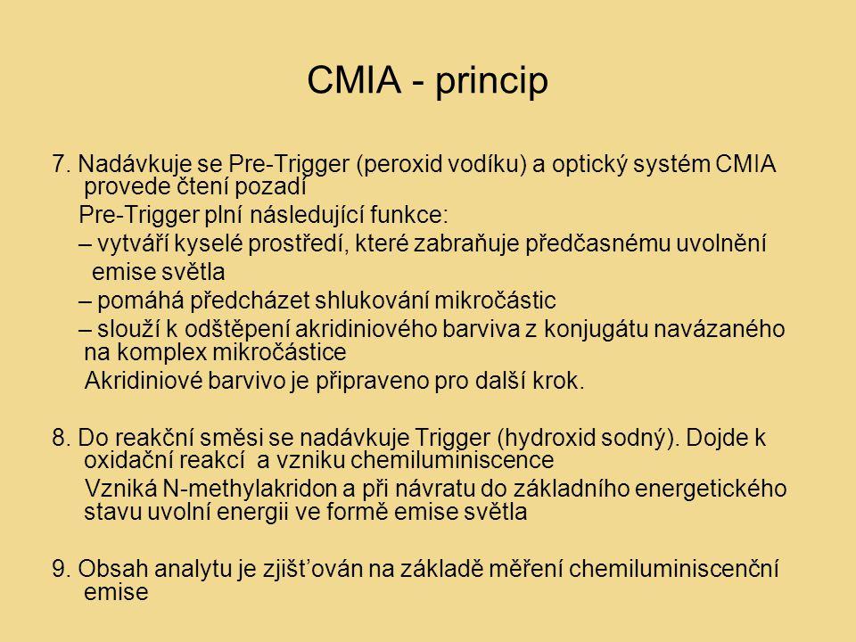 CMIA - princip 7. Nadávkuje se Pre-Trigger (peroxid vodíku) a optický systém CMIA provede čtení pozadí.