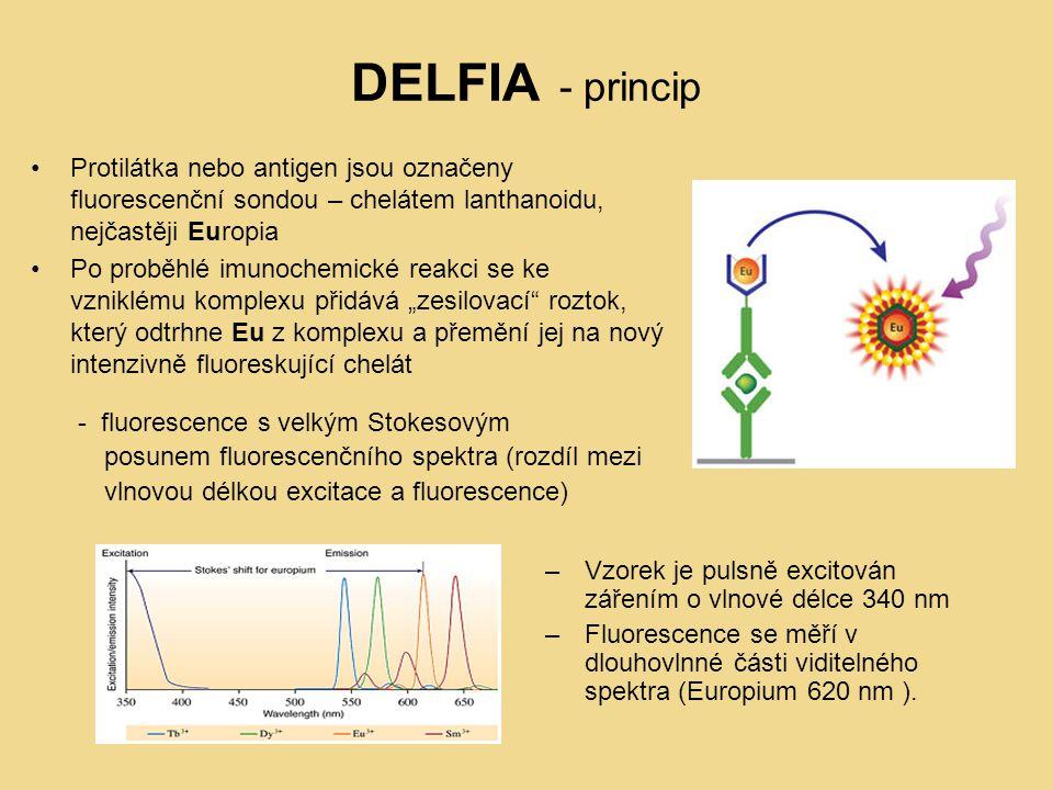 DELFIA - princip Protilátka nebo antigen jsou označeny fluorescenční sondou – chelátem lanthanoidu, nejčastěji Europia.
