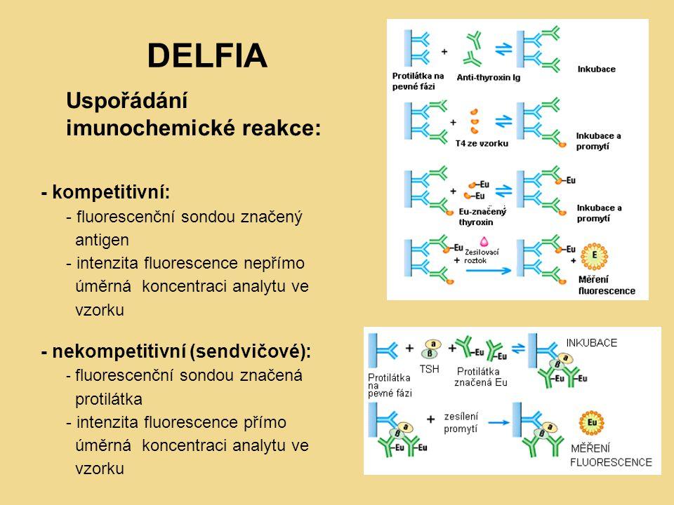 DELFIA - kompetitivní: - nekompetitivní (sendvičové):