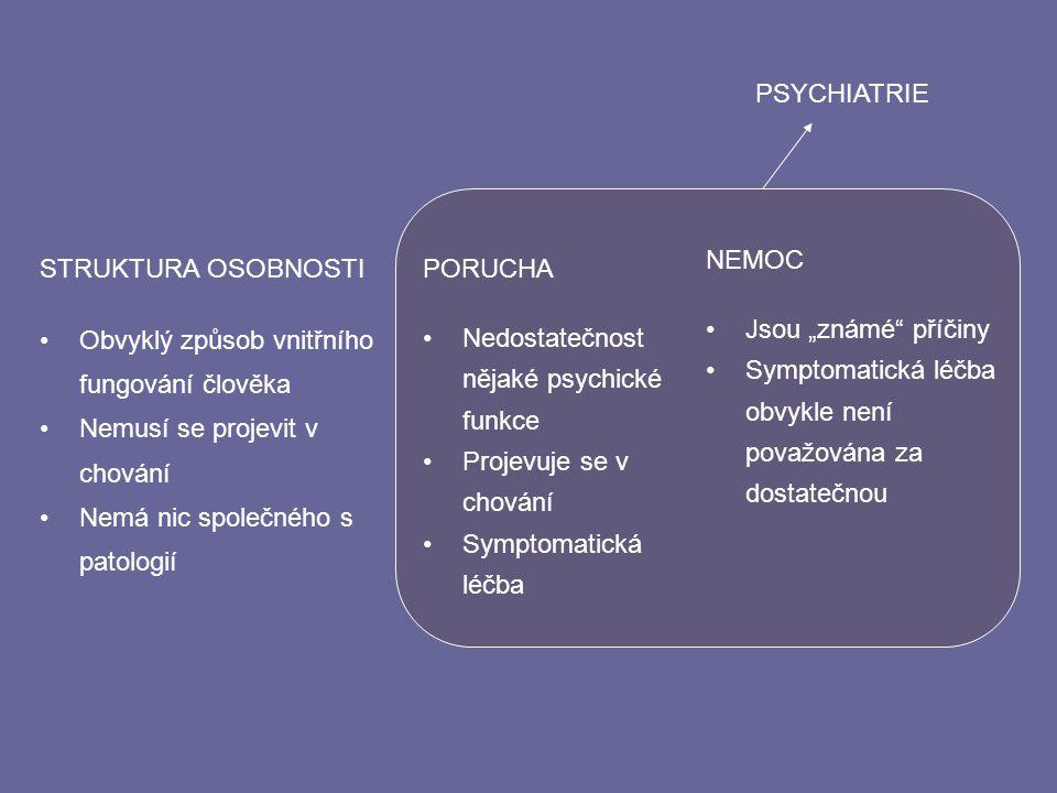 """PSYCHIATRIE NEMOC. Jsou """"známé příčiny. Symptomatická léčba obvykle není považována za dostatečnou."""