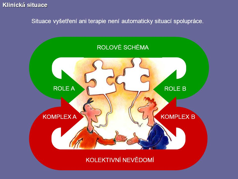Klinická situace Situace vyšetření ani terapie není automaticky situací spolupráce. ROLOVÉ SCHÉMA.