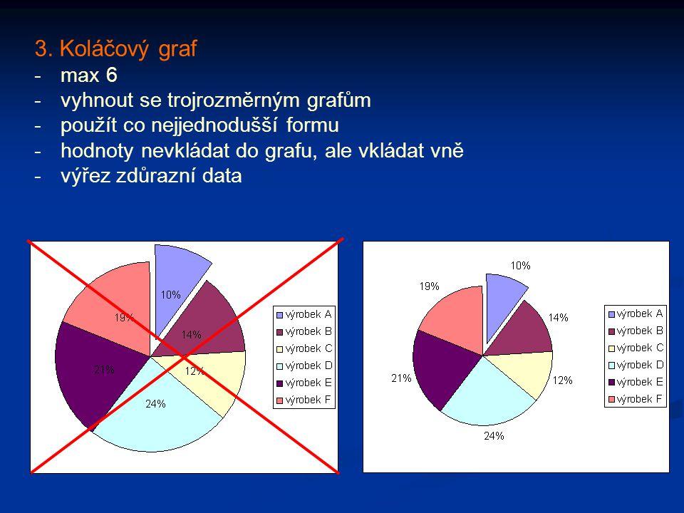 3. Koláčový graf - max 6 - vyhnout se trojrozměrným grafům