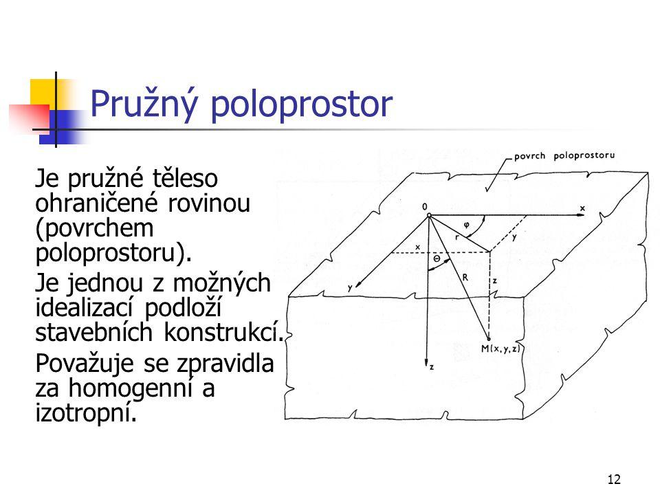 Pružný poloprostor Je pružné těleso ohraničené rovinou (povrchem poloprostoru). Je jednou z možných idealizací podloží stavebních konstrukcí.