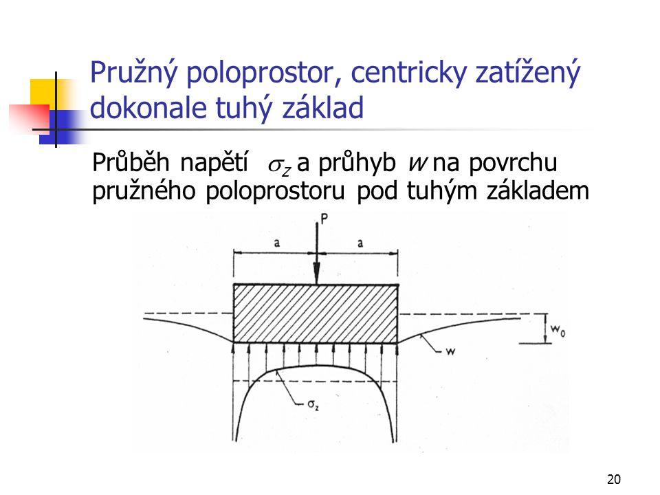 Pružný poloprostor, centricky zatížený dokonale tuhý základ