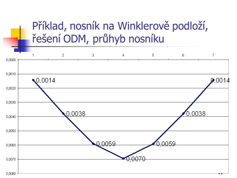 Příklad, nosník na Winklerově podloží, řešení ODM, průhyb nosníku