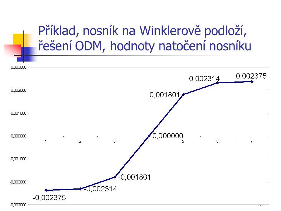Příklad, nosník na Winklerově podloží, řešení ODM, hodnoty natočení nosníku