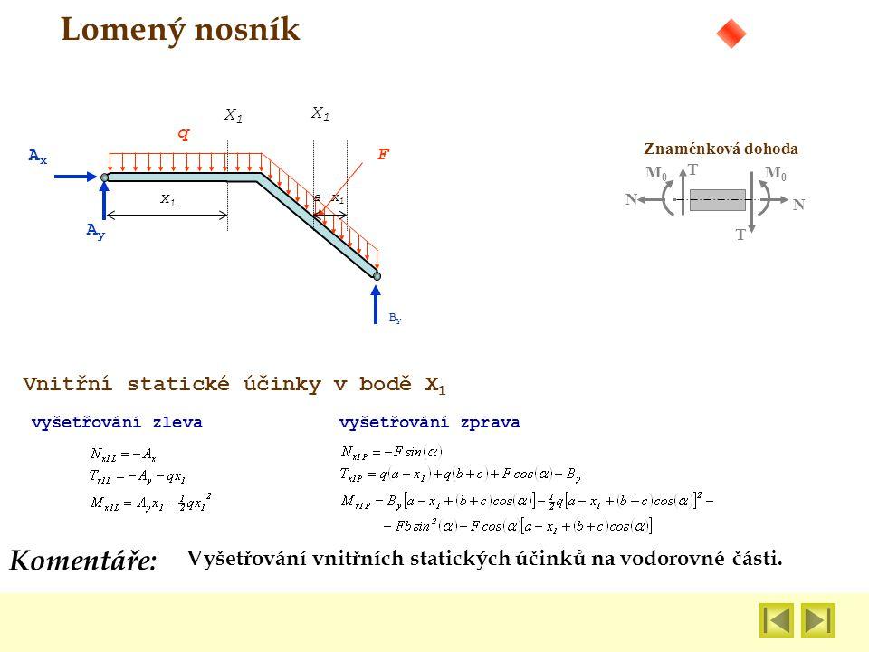 Lomený nosník Komentáře: Vnitřní statické účinky v bodě X1