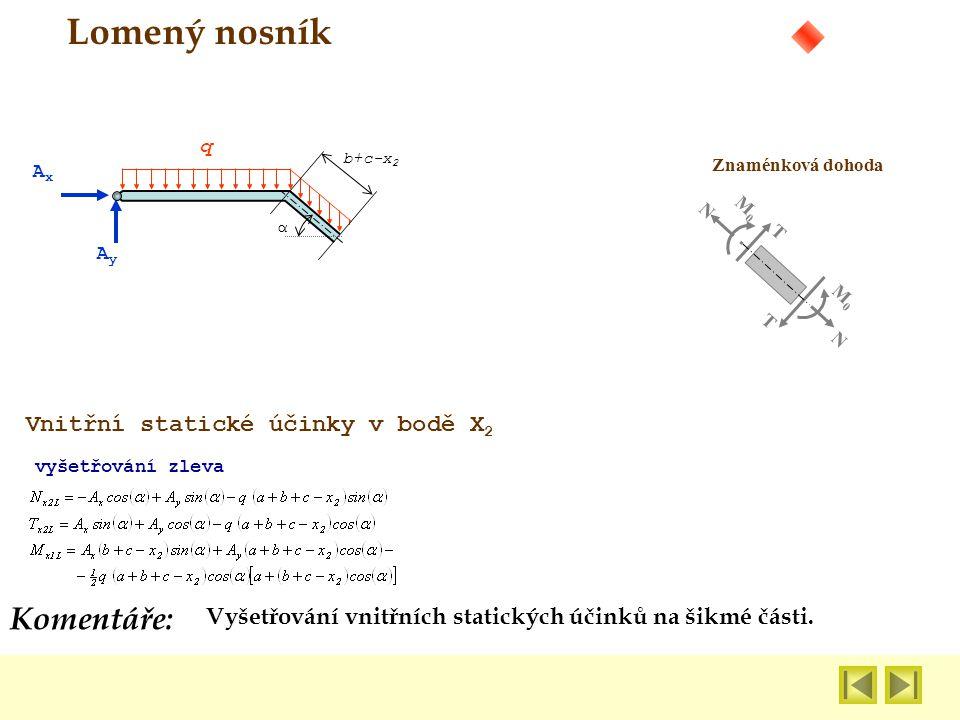 Lomený nosník Komentáře: Vnitřní statické účinky v bodě X2