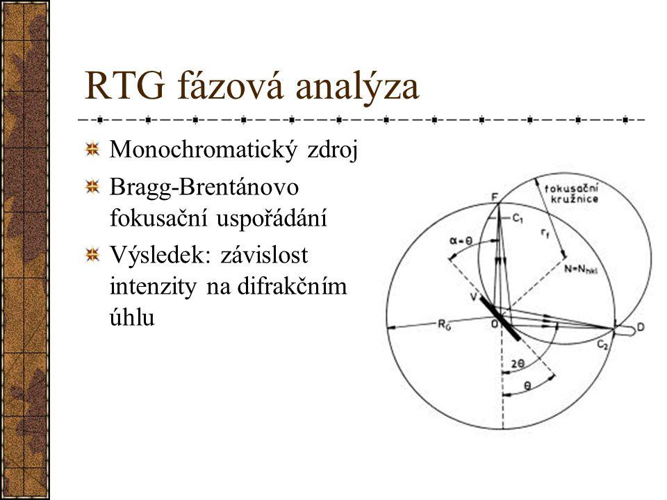 RTG fázová analýza Monochromatický zdroj