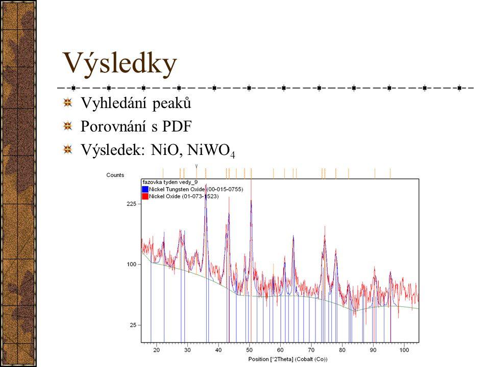 Výsledky Vyhledání peaků Porovnání s PDF Výsledek: NiO, NiWO4