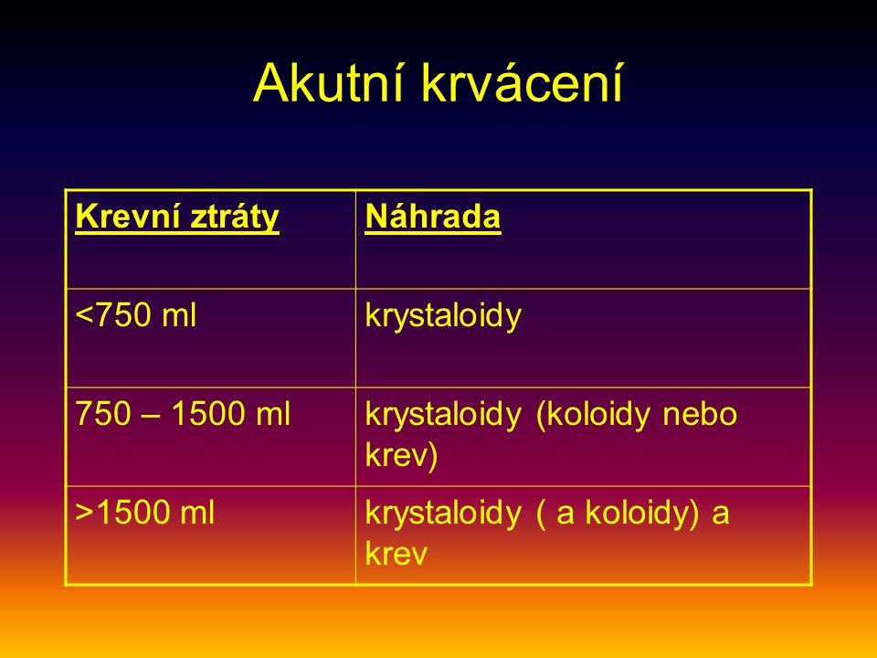 Akutní krvácení Krevní ztráty Náhrada <750 ml krystaloidy