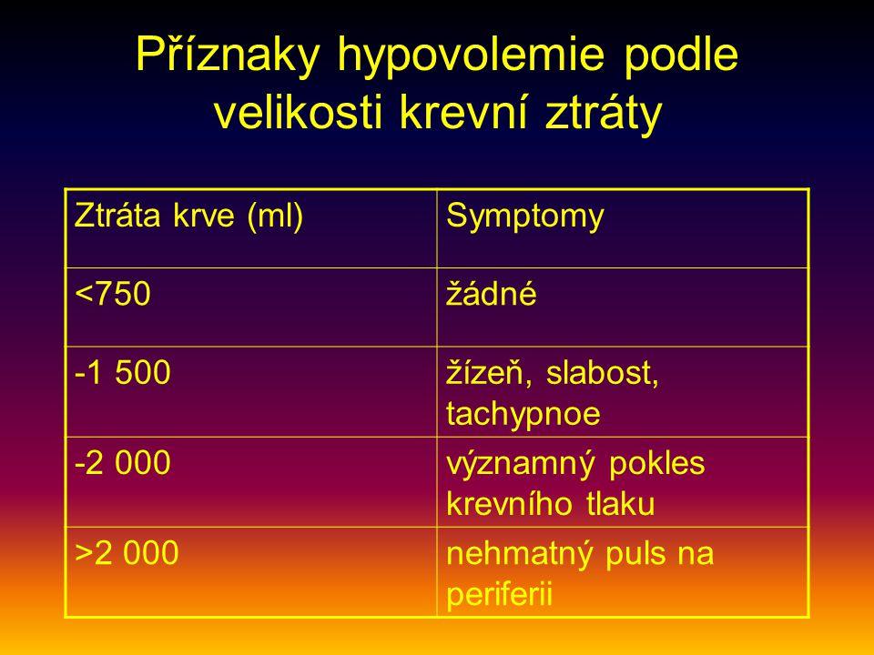 Příznaky hypovolemie podle velikosti krevní ztráty
