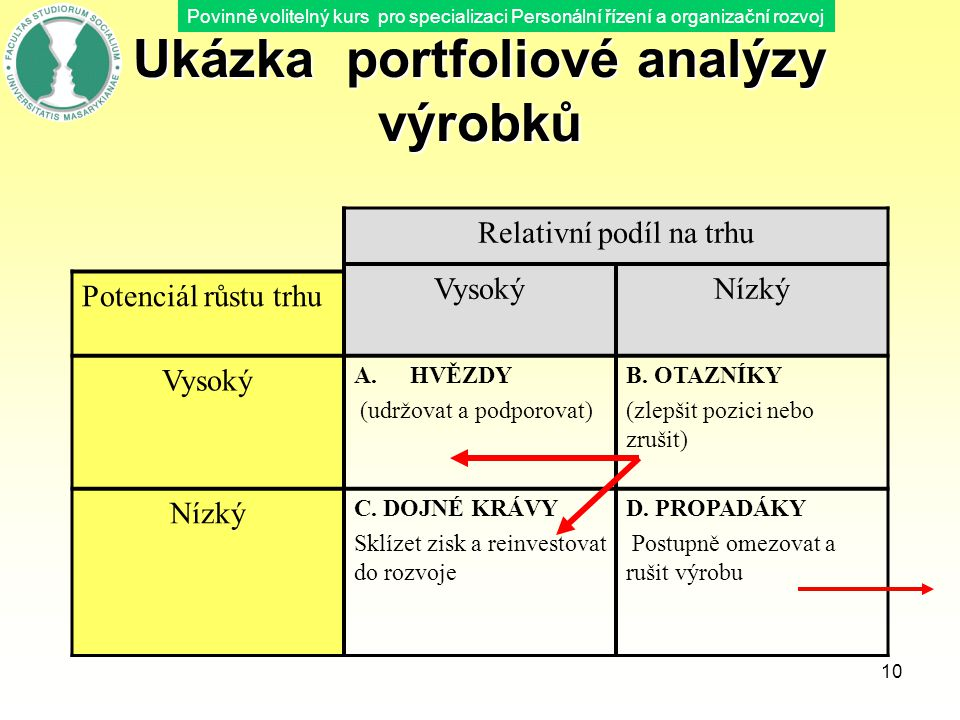 Ukázka portfoliové analýzy výrobků