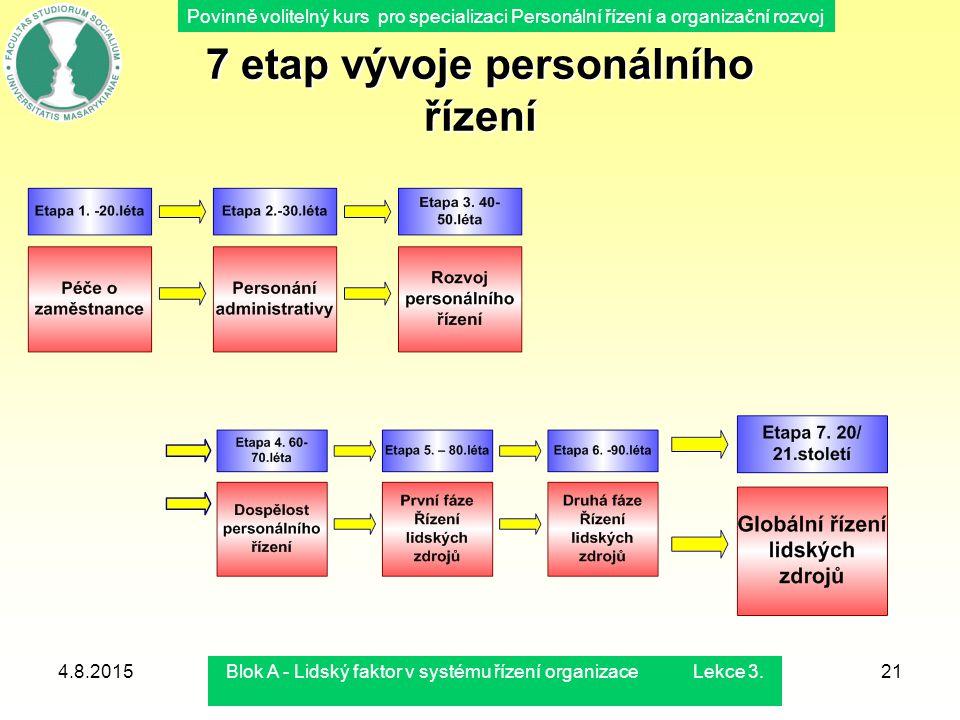 7 etap vývoje personálního řízení