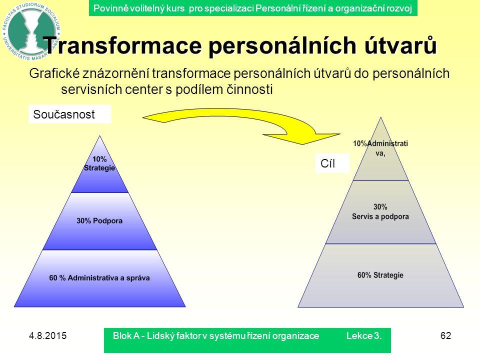 Transformace personálních útvarů