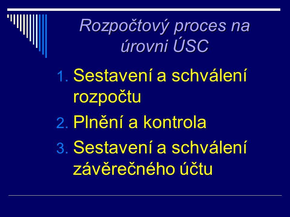 Rozpočtový proces na úrovni ÚSC