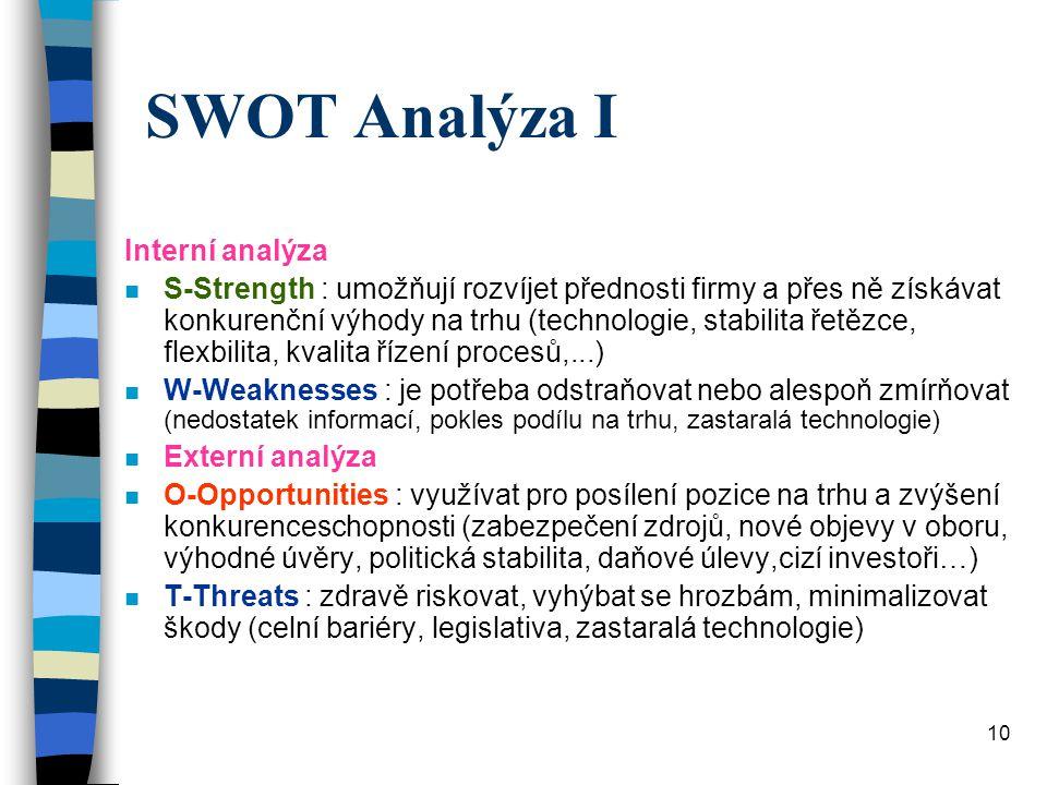 SWOT Analýza I Interní analýza