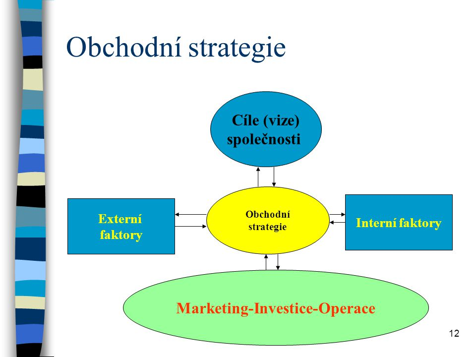 Marketing-Investice-Operace