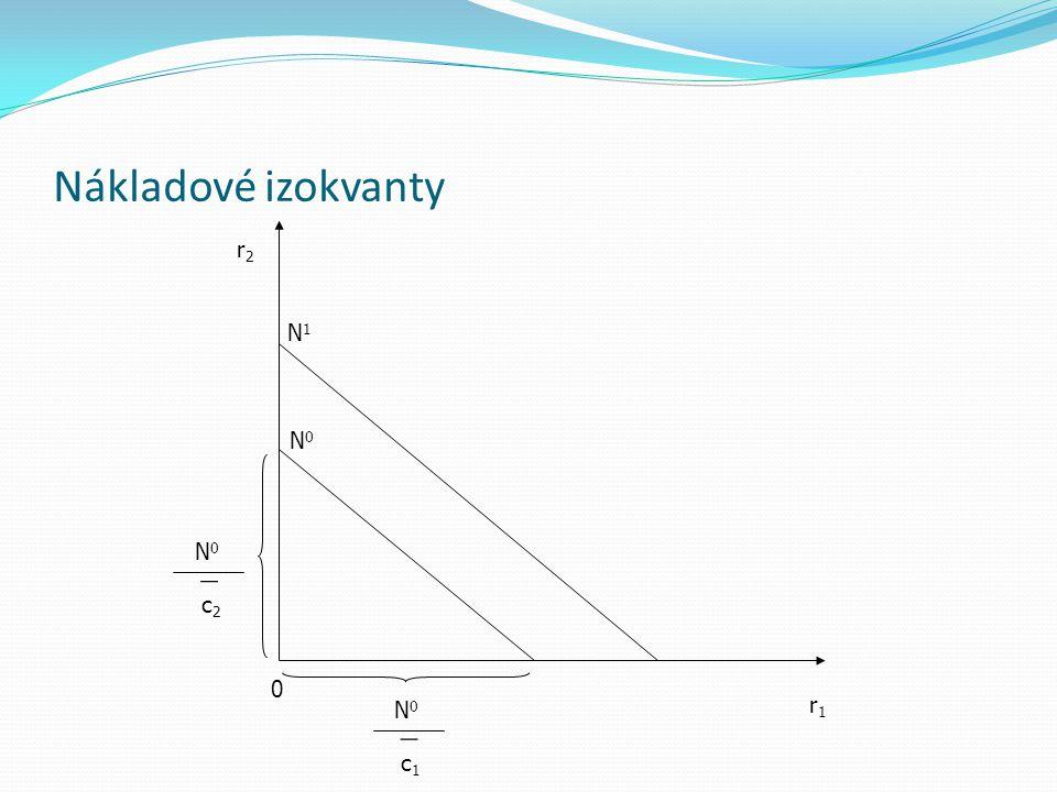 Nákladové izokvanty c2 N0 c1 r1 r2 N1
