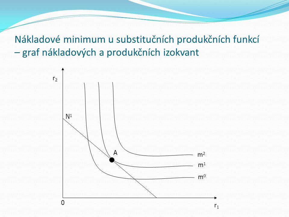 Nákladové minimum u substitučních produkčních funkcí – graf nákladových a produkčních izokvant