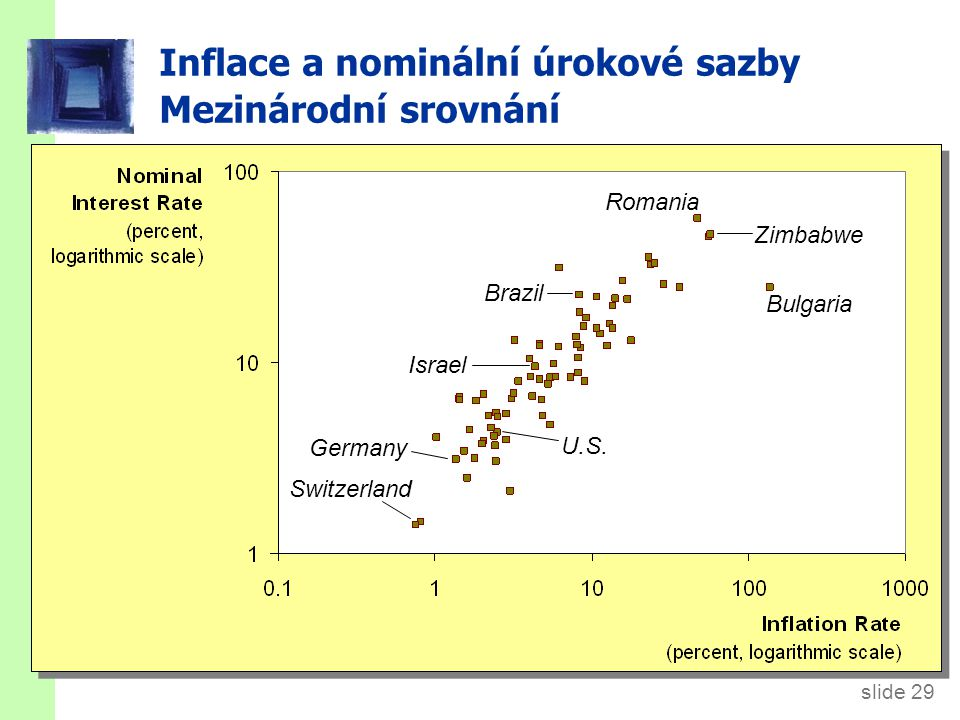Dvě úrokové sazby  = skutečná míra inflace (neznámá, dokud nenastane)